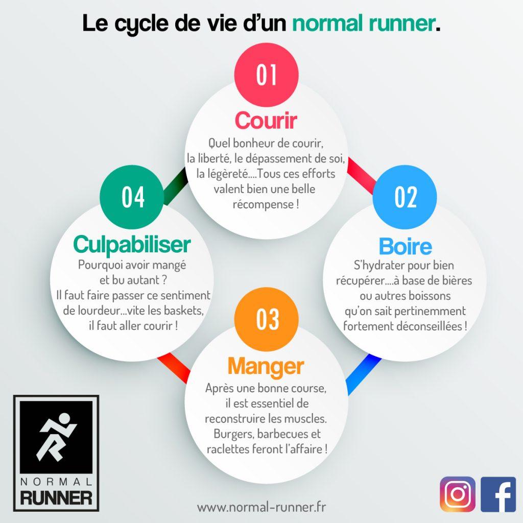 Infographie cycle de vie d'un Normal Runner